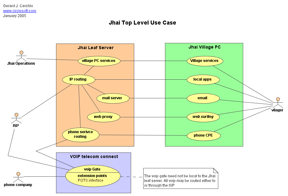 Use case diagram general info name jhai top level use case ccuart Choice Image
